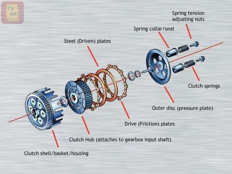 离合器 什么是离合器?